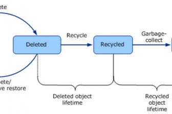 AD RecycleBin Bild