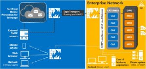 Kemp Bild Neue  Server Rollen Architektur