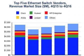 Netzwerkmarkt Der Marktfuehrer steht unter Druck durch HPE und Huawei