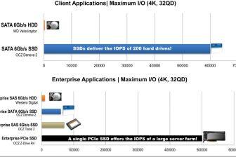 SSD Bild IOPS