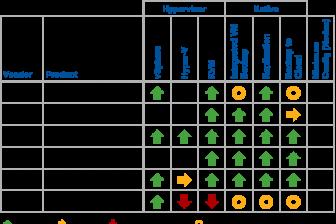 Vergleich Hyperconvergence Gartner
