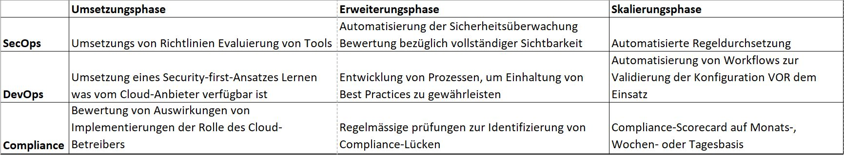 Compliance in der Cloud