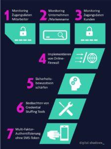 DigitalShadows AccountTakeover Steps