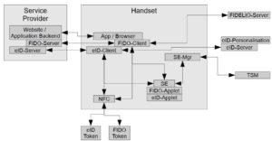 Komponenten Identifizierung