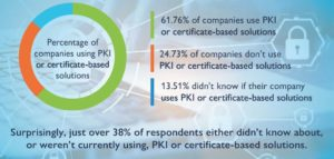 PKI Umfrage B Globalsign