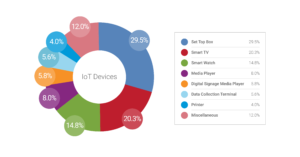zscaler IOT report feb social charts IoT devices IoT devices