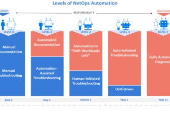 NetBrain Levels of NetOps Automation