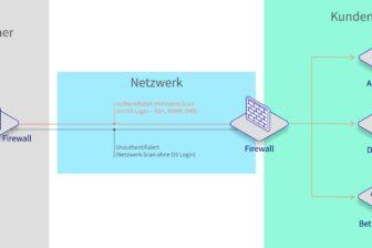 VulnerabilityScanner Plusserver