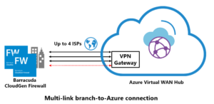 Multi link diagram