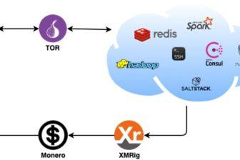 Ein Ueberblick ueber die DreamBus Botnet Architektur