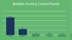 Vergleich Hosting Control Panels weltweit gruen