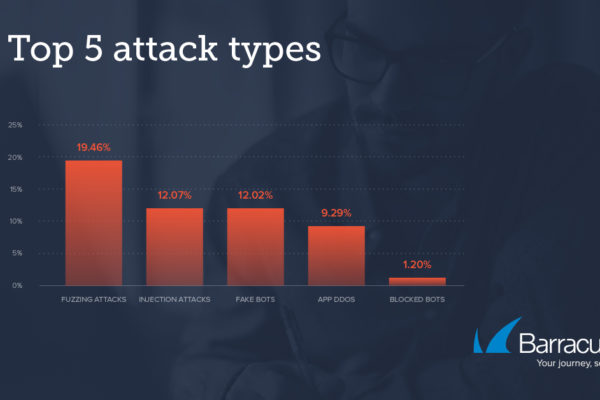 threat spotlight WAF WAFaas graph